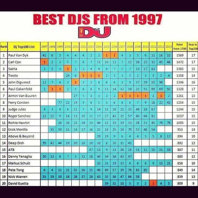 Best djs from 1997